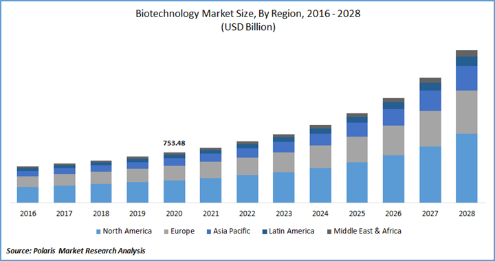 Graph that shows the change of biotechnology market size by region from 2016 to 2028.